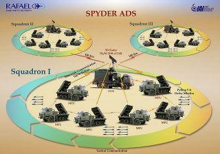 Israel IDF Air Force Spyder Air Defense System Made by Rafael Very