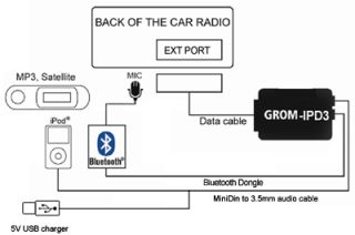 recent HONDA ACCORD CIVIC CRV JAZZ FRV HRV Aux Input / Line in adapter